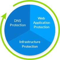 Comprehensive dns Protection
