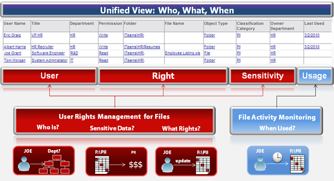 User Rights management for Files