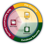 Data Security Suite (DSS)