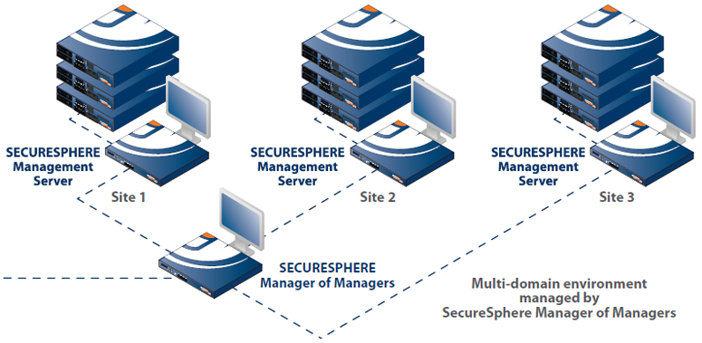 SecureSphere Manager of Managers Deployment