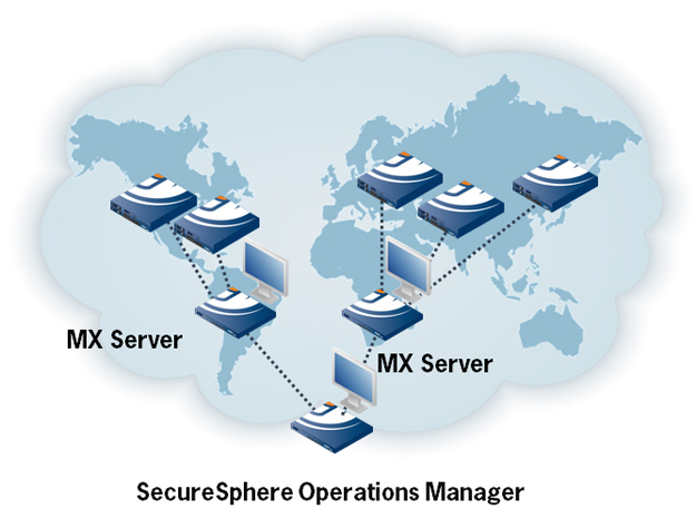 SecureSphere Operations Manager