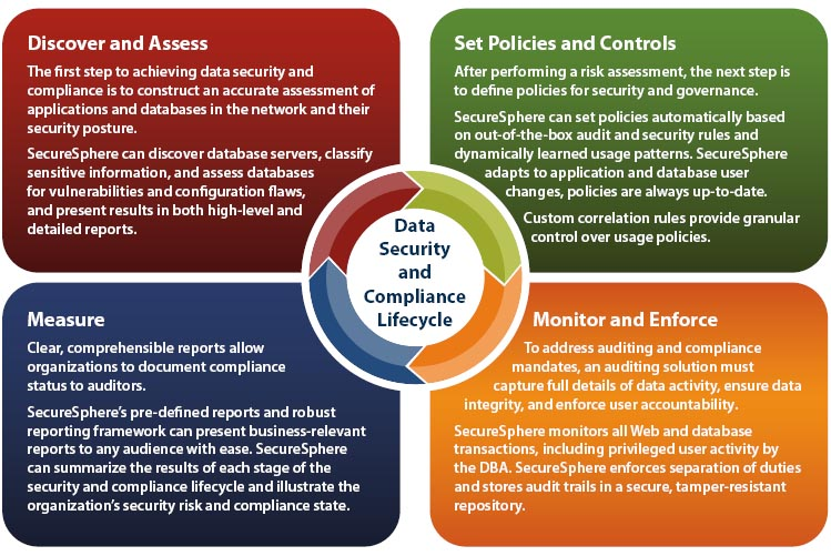Data Security and Compliance Lifecycle