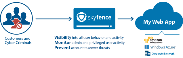 Understand User Activity. Prevent Account-Centric Attacks.