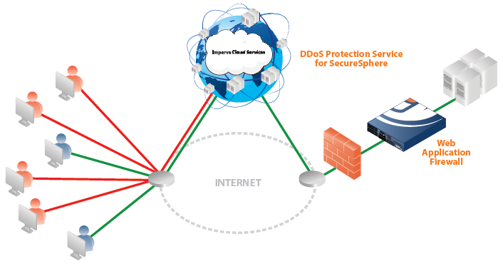 DDoS Protection Service Deployment