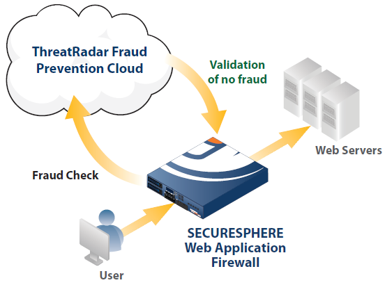ThreatRadar Fraud Prevention Deployment