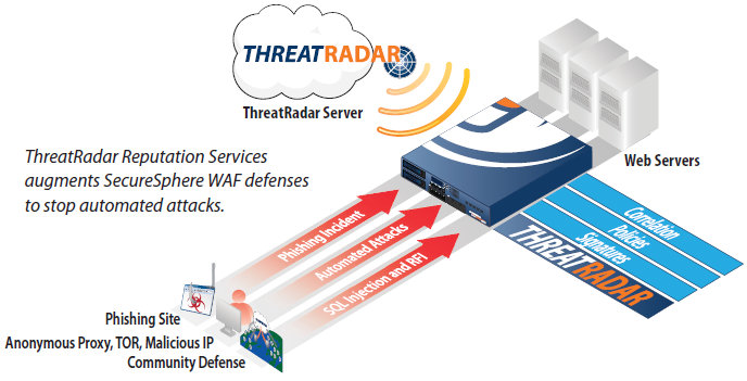 ThreatRadar Community Defense