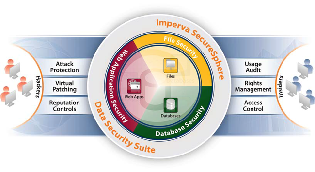 Imperva SecureSphere Data Security Suite